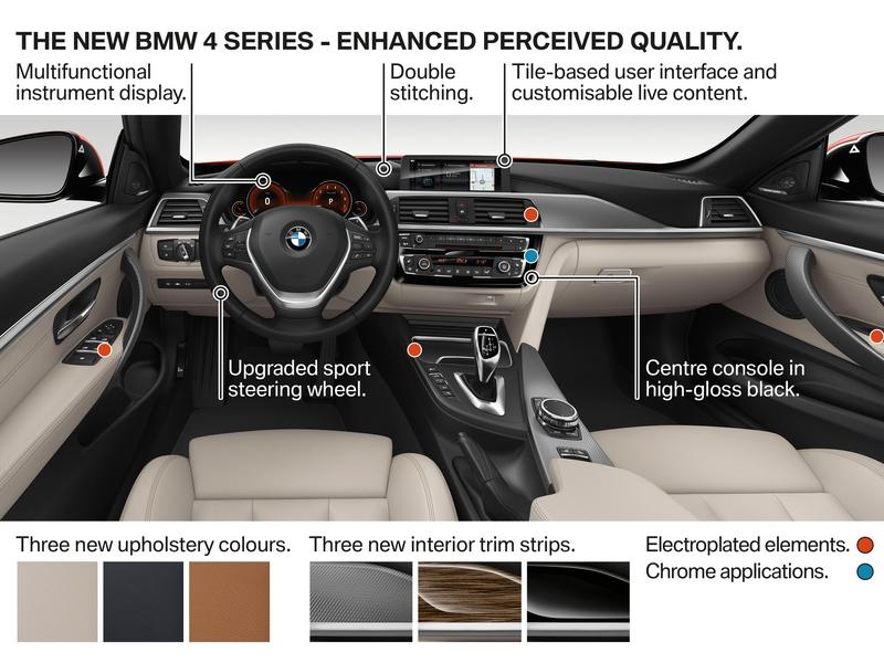 BMW 4-es belső