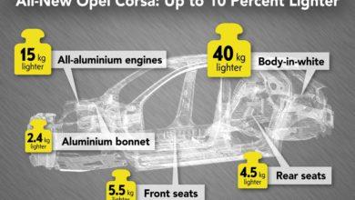 Photo of Könnyűszerkezetes alapra épül az új Opel Corsa