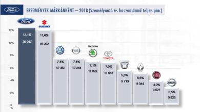 Photo of A Fordok és a Suzukik voltak a legkelendőbbek 2018-ban